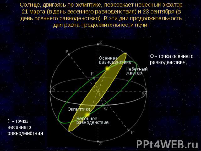 Солнце, двигаясь по эклиптике, пересекает небесный экватор 21 марта (в день весеннего равноденствия) и 23 сентября (в день осеннего равноденствия). В эти дни продолжительность дня равна продолжительности ночи. ϒ - точка весеннего равноденствия Ω - …