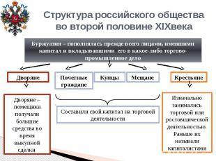Структура российского обществаво второй половине XIXвека Буржуазия – пополнялась