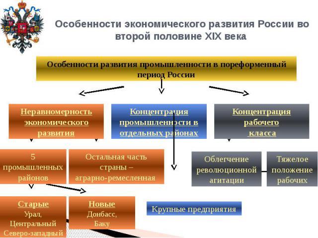 Особенности экономического развития России во второй половине XIX века