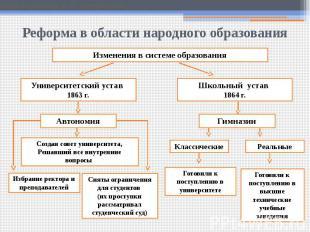 Реформа в области народного образования
