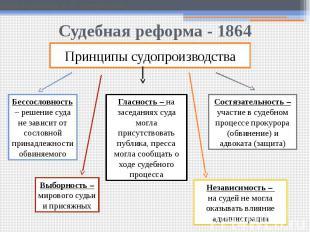 Судебная реформа - 1864Принципы судопроизводства