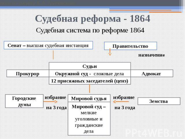 Судебная реформа - 1864