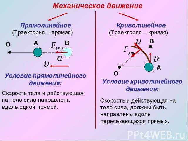 Механическое движение Прямолинейное (Траектория – прямая) Условие прямолинейного движения: Скорость тела и действующая на тело сила направлена вдоль одной прямой. Криволинейное (Траектория – кривая) Условие криволинейного движения: Скорость и действ…