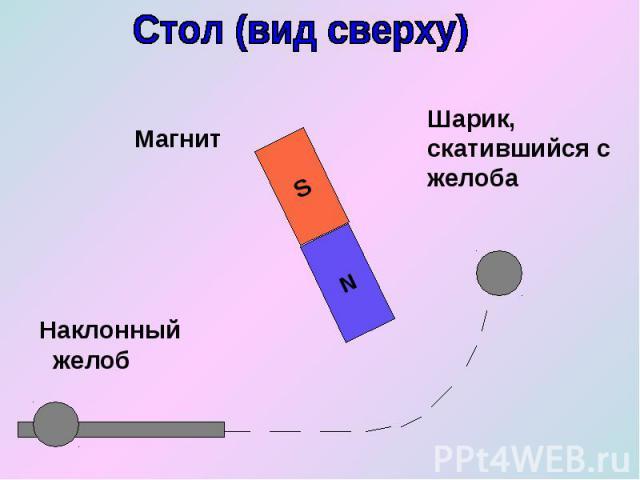 Стол (вид сверху) Магнит Наклонный желоб Шарик, скатившийся с желоба