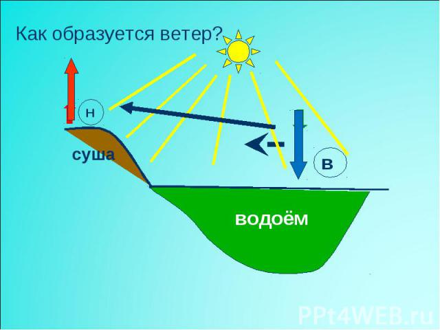 Как образуется ветер?