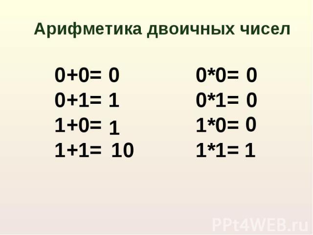Арифметика двоичных чисел 0+0=0+1=1+0=1+1= 0*0=0*1=1*0=1*1=