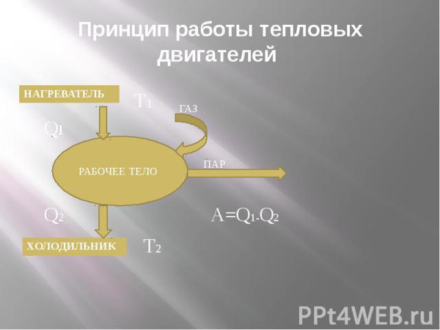 Принцип работы тепловых двигателей
