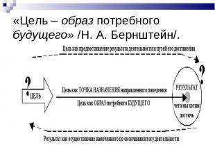 «Цель – образ потребного будущего» /Н. А. Бернштейн/.
