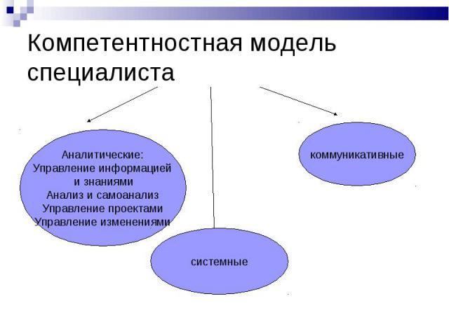 Компетентностная модель специалиста