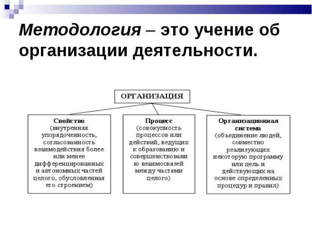 Методология – это учение об организации деятельности.