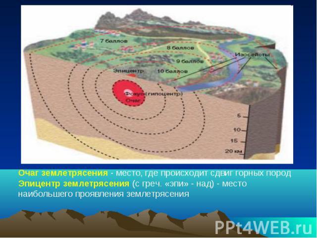 Очаг землетрясения - место, где происходит сдвиг горных породЭпицентр землетрясения (с греч. «эпи» - над) - место наибольшего проявления землетрясения