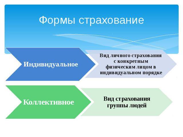 Формы страхование ИндивидуальноеВид личного страхования с конкретным физическим лицом в индивидуальном порядкеКоллективноеВид страхования группы людей