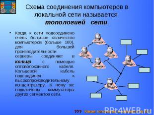 Схема соединения компьютеров в локальной сети называется топологией сети. Когда