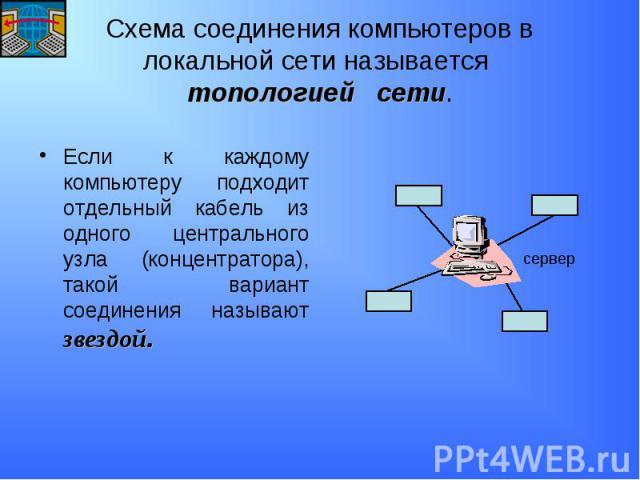 Схема соединения компьютеров в локальной сети называется топологией сети. Если к каждому компьютеру подходит отдельный кабель из одного центрального узла (концентратора), такой вариант соединения называют звездой.