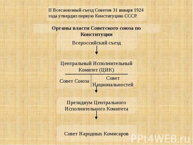 II Всесaоюзный съезд Советов 31 января 1924 года утвердил первую Конституцию СССР. Органы власти Советского союза по Конституции Всероссийский съезд Центральный Исполнительный Комитет (ЦИК) Президиум Центрального Исполнительного Комитета Совет Народ…