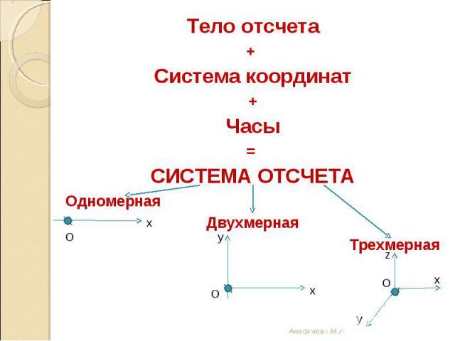 Тело отсчета+ Система координат+Часы= СИСТЕМА ОТСЧЕТАОдномернаяДвухмернаяТрехмерная