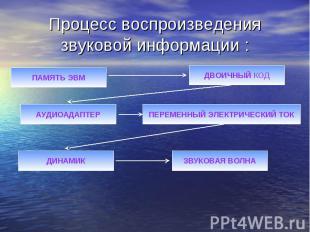 Процесс воспроизведения звуковой информации :