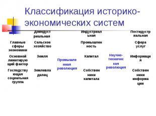 Классификация историко-экономических систем