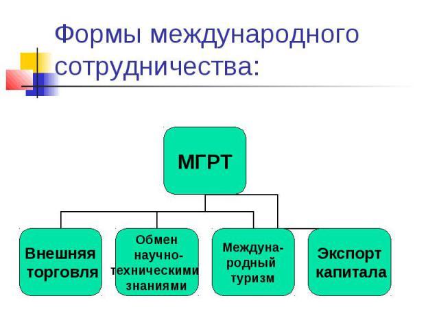 Формы международного сотрудничества:
