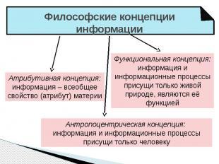 Философские концепции информации Атрибутивная концепция:информация – всеобщее св