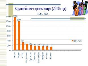 Крупнейшие страны мира (2010 год)