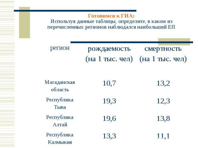 Готовимся к ГИА:Используя данные таблицы, определите, в каком из перечисленных регионов наблюдался наибольший ЕП