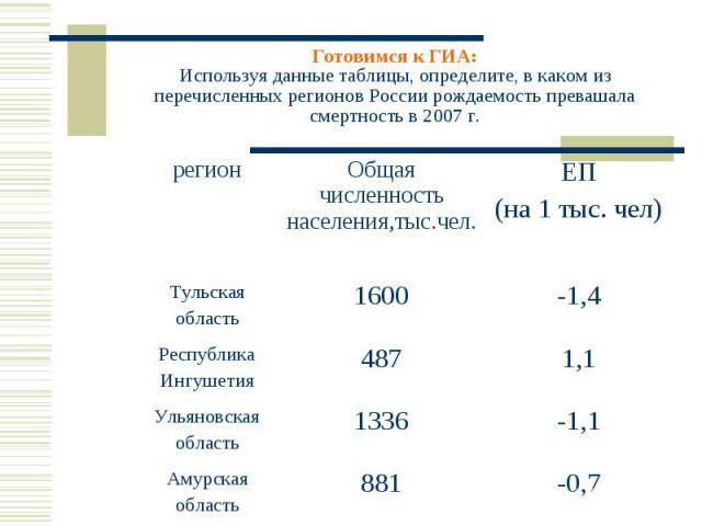 Готовимся к ГИА:Используя данные таблицы, определите, в каком из перечисленных регионов России рождаемость превашала смертность в 2007 г.