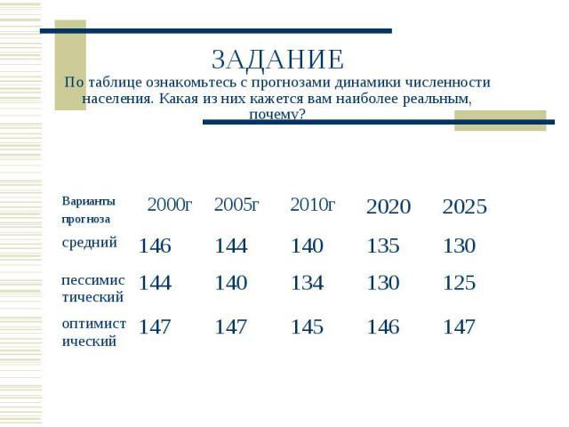 ЗАДАНИЕПо таблице ознакомьтесь с прогнозами динамики численности населения. Какая из них кажется вам наиболее реальным, почему?