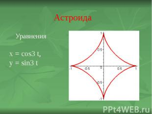 Астроида Уравнения x = cos3 t,y = sin3 t
