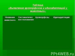 Таблица «Выявление ароморфозов и идиоадаптаций у животных».