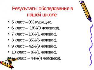 Результаты обследования в нашей школе: 5 класс – 0% курящих.6 класс – 18%(3 чело