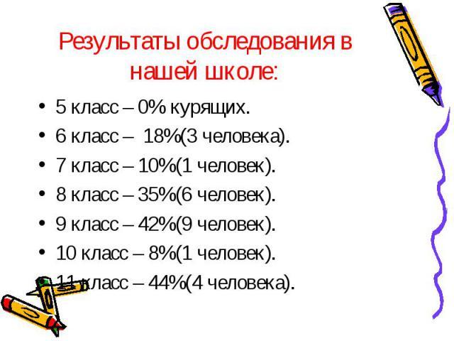 Результаты обследования в нашей школе: 5 класс – 0% курящих.6 класс – 18%(3 человека).7 класс – 10%(1 человек).8 класс – 35%(6 человек).9 класс – 42%(9 человек).10 класс – 8%(1 человек).11 класс – 44%(4 человека).
