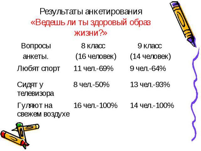 Результаты анкетирования«Ведешь ли ты здоровый образ жизни?»