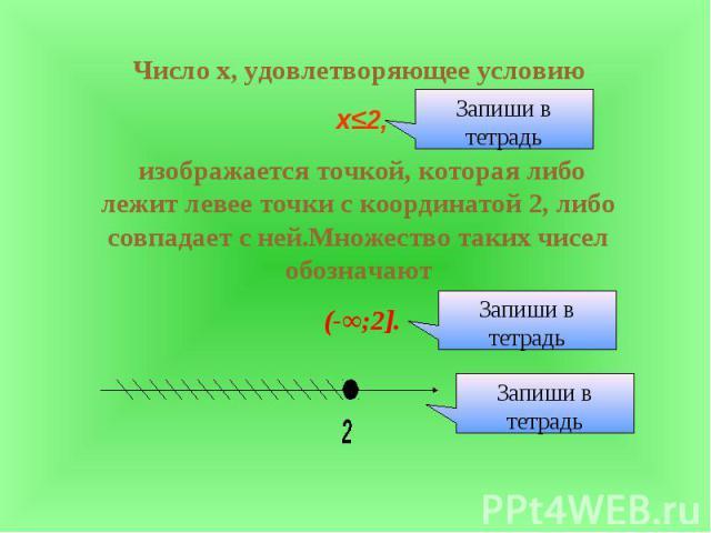 Число х, удовлетворяющее условию х≤2, изображается точкой, которая либо лежит левее точки с координатой 2, либо совпадает с ней.Множество таких чисел обозначают (-∞;2].