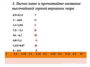 3. Вычислите и прочитайте название высочайшей горной вершины мира0,9+0,12 У5 – 4