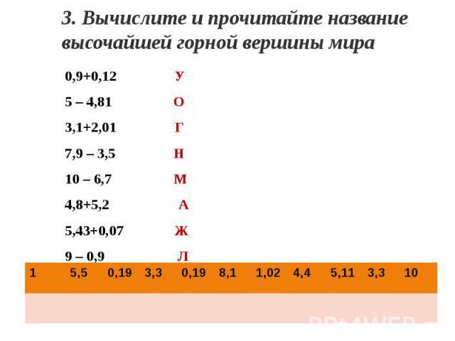 3. Вычислите и прочитайте название высочайшей горной вершины мира0,9+0,12 У5 – 4,81 О3,1+2,01 Г7,9 – 3,5 Н10 – 6,7 М4,8+5,2 А5,43+0,07 Ж9 – 0,9 Л0,5+0,5 Д