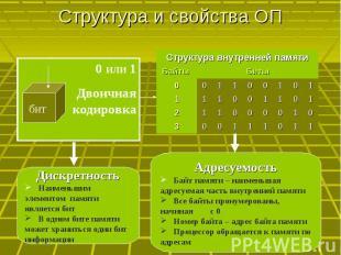 Структура и свойства ОП 0 или 1Двоичная кодировка Дискретность Наименьшим элемен