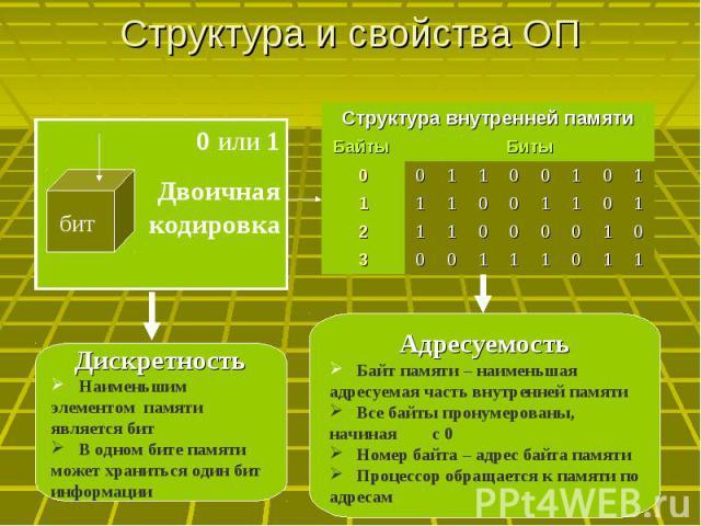 Структура и свойства ОП 0 или 1Двоичная кодировка Дискретность Наименьшим элементом памяти является бит В одном бите памяти может храниться один бит информации Адресуемость Байт памяти – наименьшая адресуемая часть внутренней памяти Все байты пронум…
