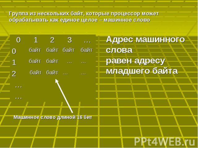 Адрес машинного словаравен адресу младшего байта Группа из нескольких байт, которые процессор может обрабатывать как единое целое – машинное слово