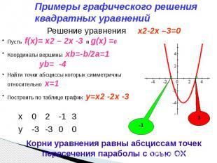 Примеры графического решения квадратных уравнений Решение уравнения x2-2x –3=0 П