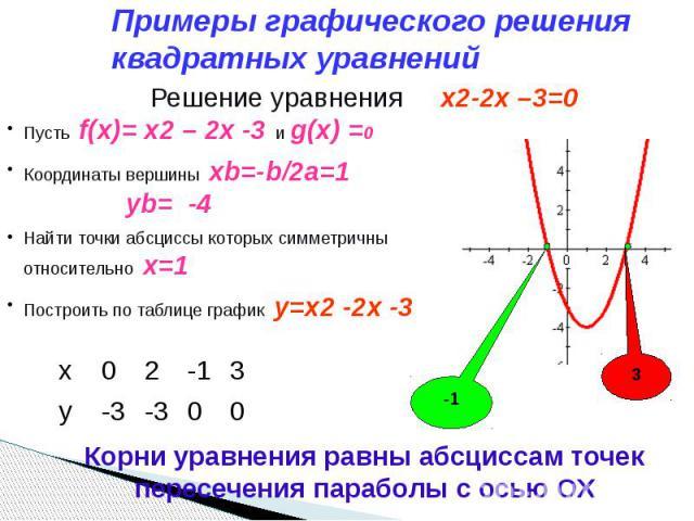 Примеры графического решения квадратных уравнений Решение уравнения x2-2x –3=0 Пусть f(x)= x2 – 2x -3 и g(x) =0Координаты вершины xb=-b/2a=1 yb= -4Найти точки абсциссы которых симметричны относительно х=1 Построить по таблице график y=x2 -2x -3 Корн…