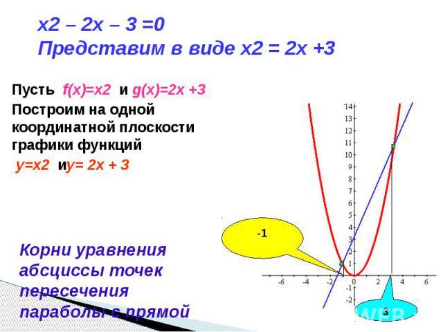 x2 – 2x – 3 =0 Представим в виде x2 = 2x +3 Пусть f(x)=x2 и g(x)=2x +3Построим на одной координатной плоскости графики функций y=x2 иy= 2x + 3 Корни уравнения абсциссы точек пересечения параболы с прямой