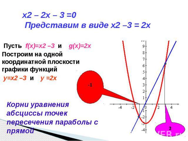 x2 – 2x – 3 =0 Представим в виде x2 –3 = 2x Пусть f(x)=x2 –3 и g(x)=2xПостроим на одной координатной плоскости графики функций y=x2 –3 и y =2x Корни уравнения абсциссы точек пересечения параболы с прямой