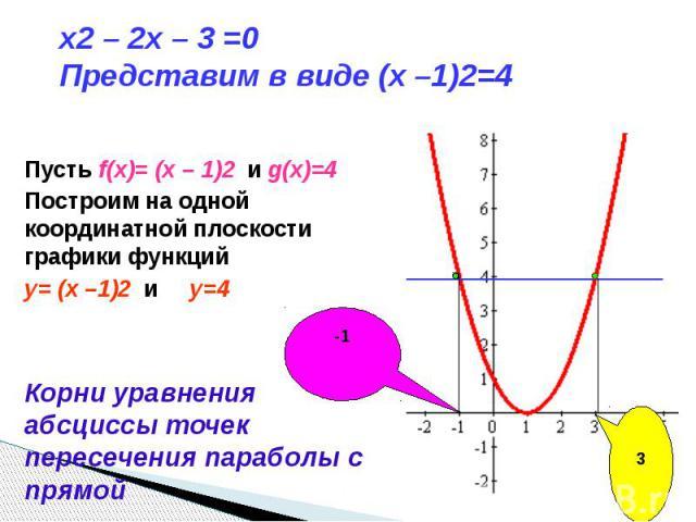 x2 – 2x – 3 =0 Представим в виде (x –1)2=4 Пусть f(x)= (x – 1)2 и g(x)=4Построим на одной координатной плоскости графики функцийy= (x –1)2 и y=4 Корни уравнения абсциссы точек пересечения параболы с прямой