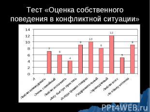 Тест «Оценка собственного поведения в конфликтной ситуации»