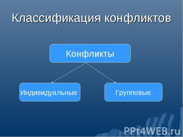 Классификация конфликтов