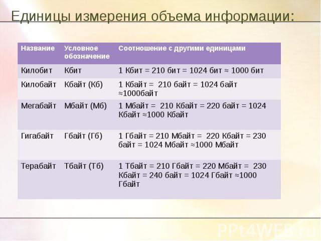 Единицы измерения объема информации: