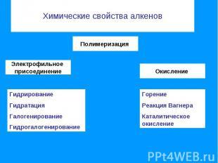Химические свойства алкенов Полимеризация Электрофильное присоединение Гидрирова