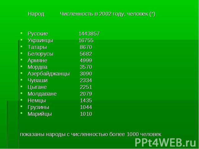 НародЧисленность в 2002 году, человек (*)Русские 1443857Украинцы 16755Татары 8670Белорусы 5682Армяне 4999Мордва 3570Азербайджанцы3090Чуваши 2334Цыгане 2251Молдаване 2079Немцы 1435Грузины 1044Марийцы 1010показаны народы c численностью более 1000 человек
