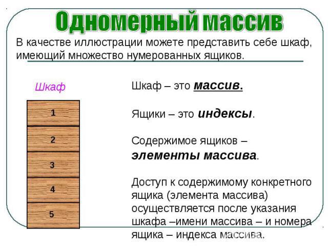 Одномерный массив В качестве иллюстрации можете представить себе шкаф, имеющий множество нумерованных ящиков. Шкаф – это массив.Ящики – это индексы.Содержимое ящиков – элементы массива.Доступ к содержимому конкретного ящика (элемента массива) осущес…